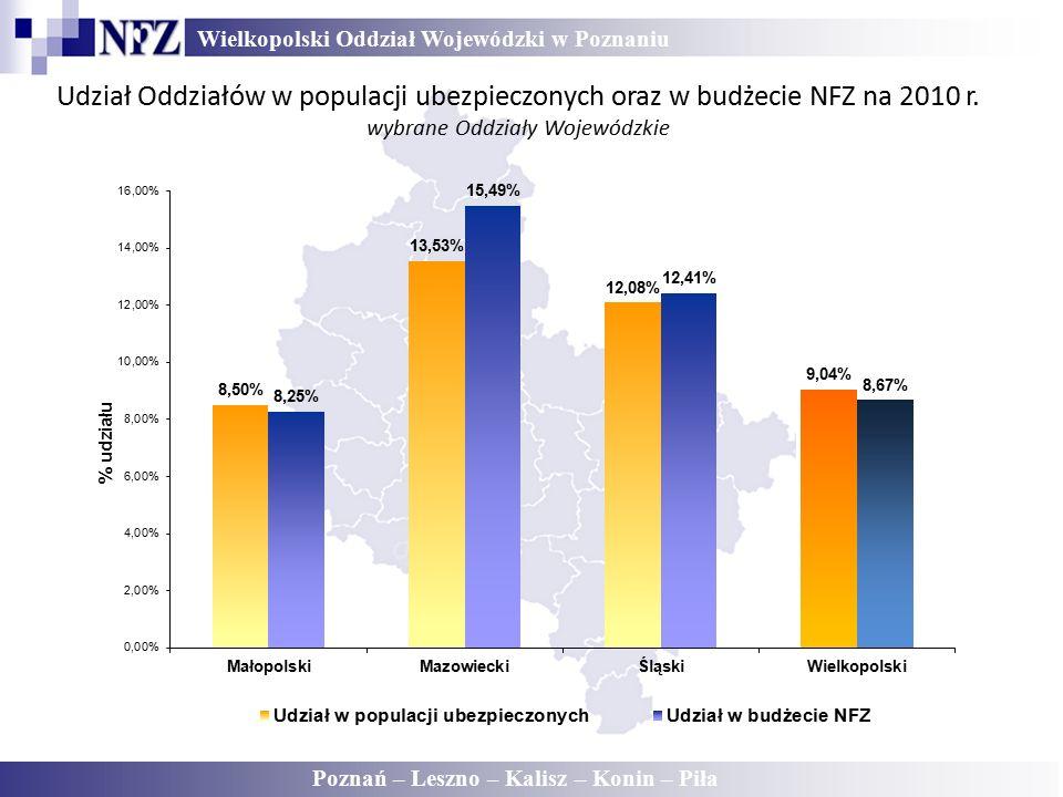 Wielkopolski Oddział Wojewódzki w Poznaniu Poznań – Leszno – Kalisz – Konin – Piła Udział Oddziałów w populacji ubezpieczonych oraz w budżecie NFZ na 2010 r.