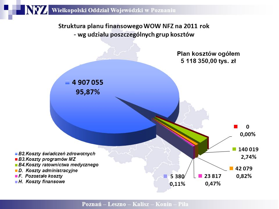 Wielkopolski Oddział Wojewódzki w Poznaniu Poznań – Leszno – Kalisz – Konin – Piła Struktura planu finansowego WOW NFZ na 2011 rok - wg udziału poszczególnych grup kosztów