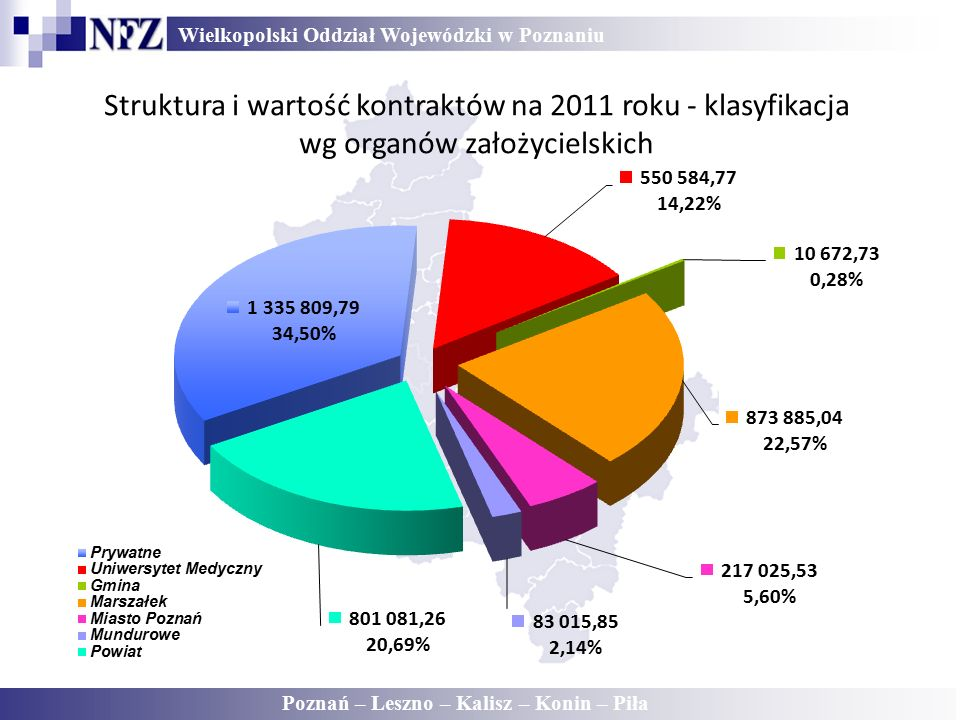 Wielkopolski Oddział Wojewódzki w Poznaniu Poznań – Leszno – Kalisz – Konin – Piła Struktura i wartość kontraktów na 2011 roku - klasyfikacja wg organów założycielskich