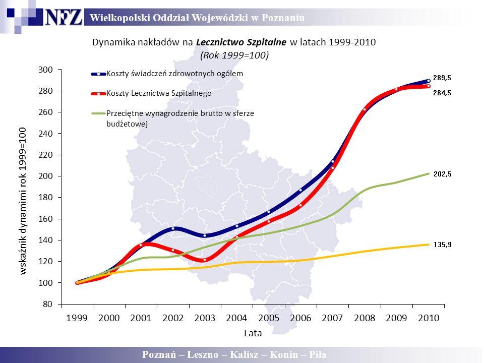 Wielkopolski Oddział Wojewódzki w Poznaniu Poznań – Leszno – Kalisz – Konin – Piła Dynamika nakładów na Lecznictwo Szpitalne w latach 1999-2010 (Rok 1999=100)