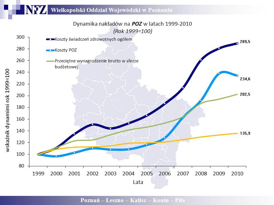Wielkopolski Oddział Wojewódzki w Poznaniu Poznań – Leszno – Kalisz – Konin – Piła Dynamika nakładów na POZ w latach 1999-2010 (Rok 1999=100)
