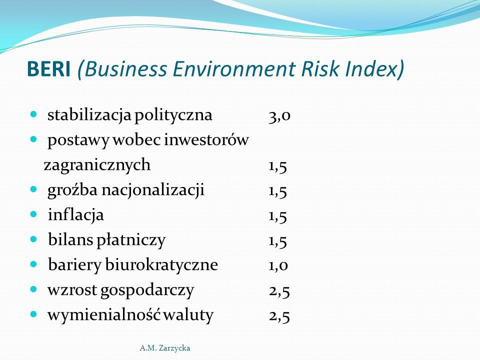BERI (Business Environment Risk Index) stabilizacja polityczna3,0 postawy wobec inwestorów zagranicznych1,5 groźba nacjonalizacji1,5 inflacja1,5 bilan