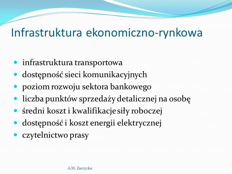 Infrastruktura ekonomiczno-rynkowa infrastruktura transportowa dostępność sieci komunikacyjnych poziom rozwoju sektora bankowego liczba punktów sprzed