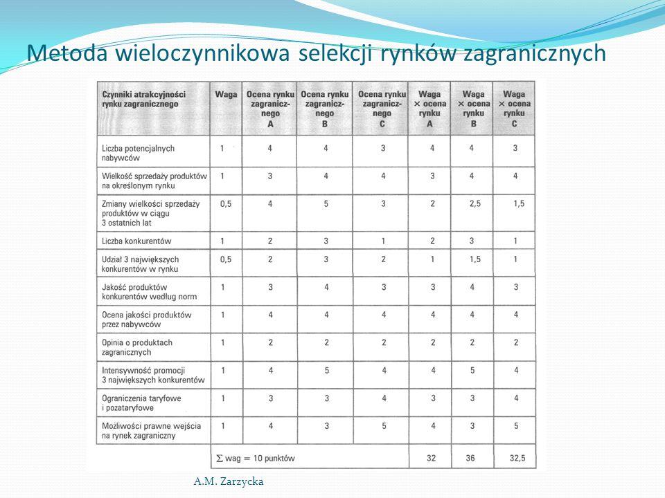 Metoda wieloczynnikowa selekcji rynków zagranicznych A.M. Zarzycka