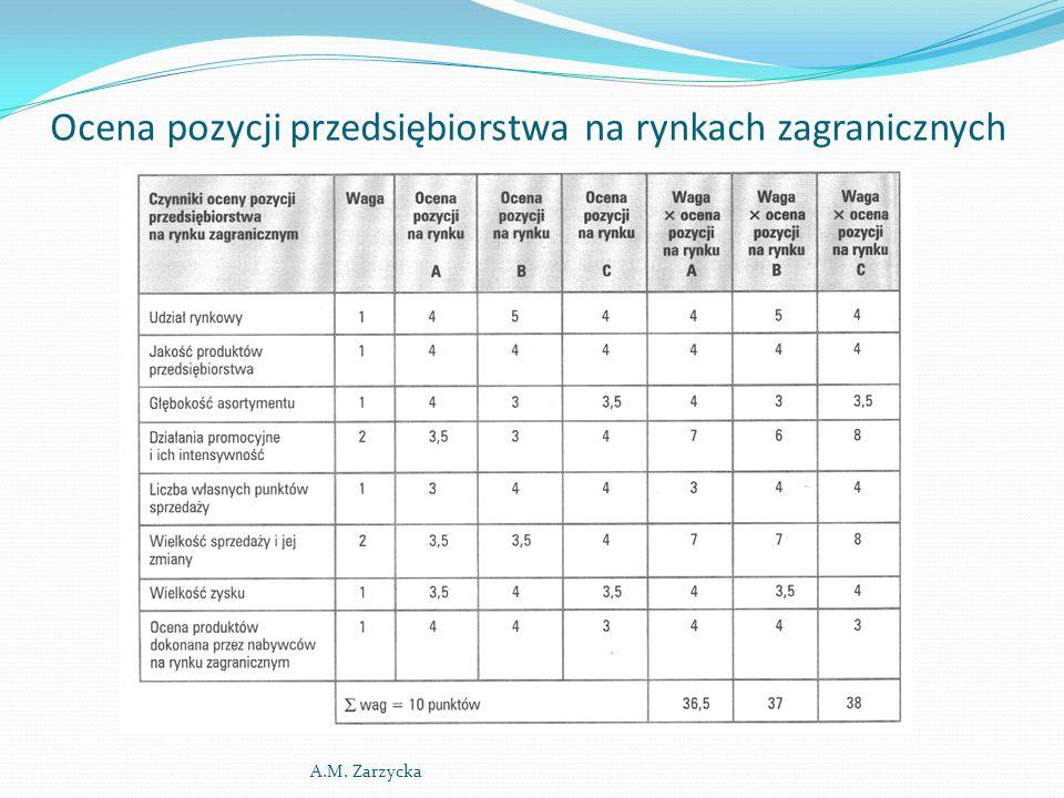 Ocena pozycji przedsiębiorstwa na rynkach zagranicznych A.M. Zarzycka
