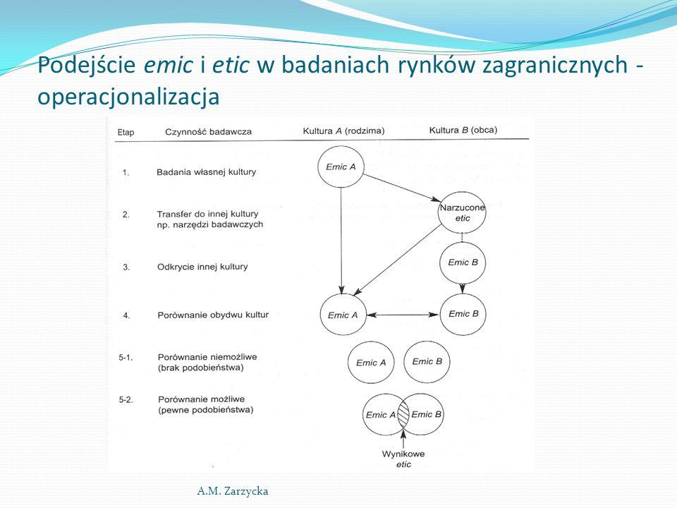 Podejście emic i etic w badaniach rynków zagranicznych - operacjonalizacja A.M. Zarzycka