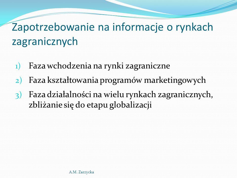 Zapotrzebowanie na informacje o rynkach zagranicznych 1) Faza wchodzenia na rynki zagraniczne 2) Faza kształtowania programów marketingowych 3) Faza d