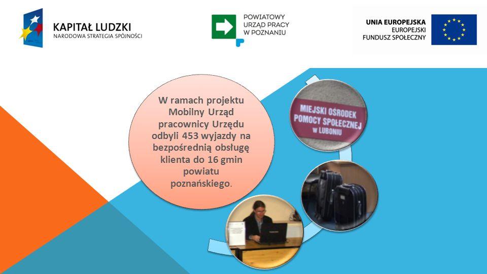 W ramach projektu Mobilny Urząd pracownicy Urzędu odbyli 453 wyjazdy na bezpośrednią obsługę klienta do 16 gmin powiatu poznańskiego.