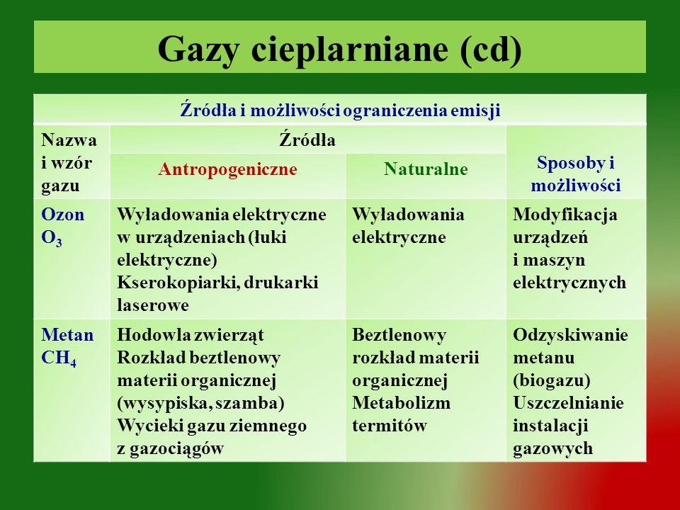 Gazy cieplarniane (cd) Źródła i możliwości ograniczenia emisji Nazwa i wzór gazu Źródła Sposoby i możliwości AntropogeniczneNaturalne Ozon O 3 Wyładow