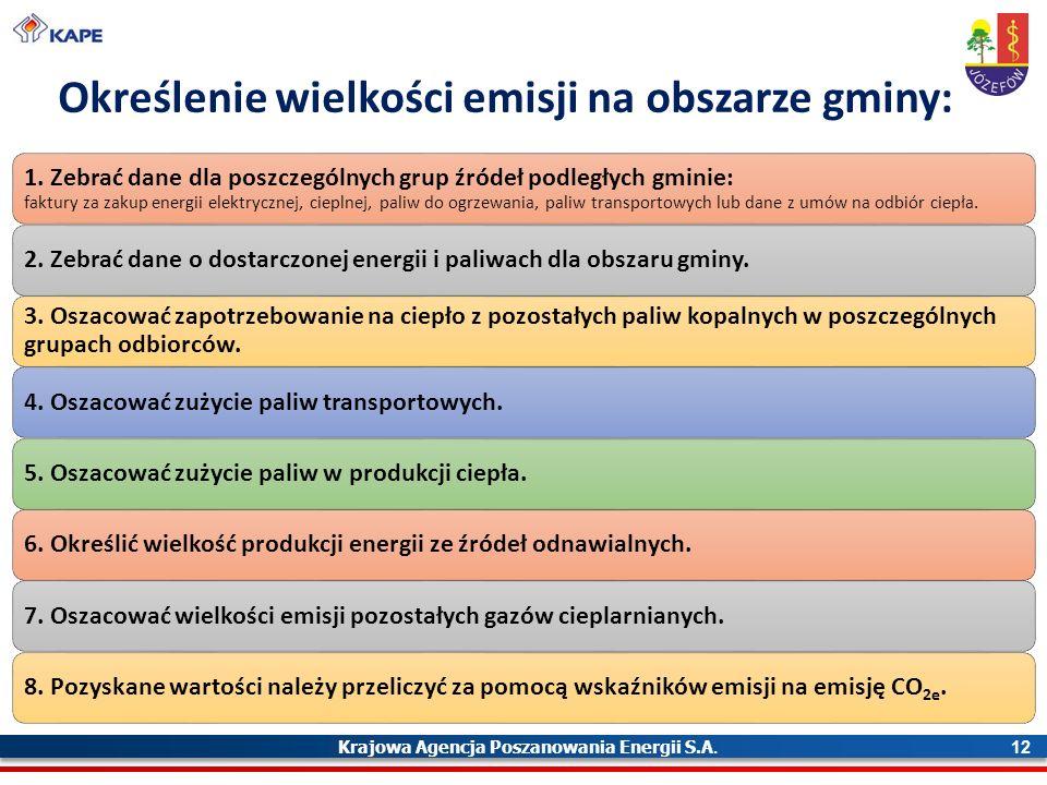 Krajowa Agencja Poszanowania Energii S.A. 12 Określenie wielkości emisji na obszarze gminy: 1.