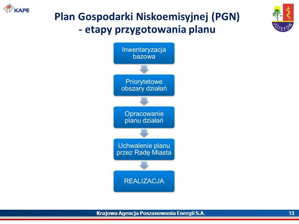 Krajowa Agencja Poszanowania Energii S.A. 13 Plan Gospodarki Niskoemisyjnej (PGN) - etapy przygotowania planu
