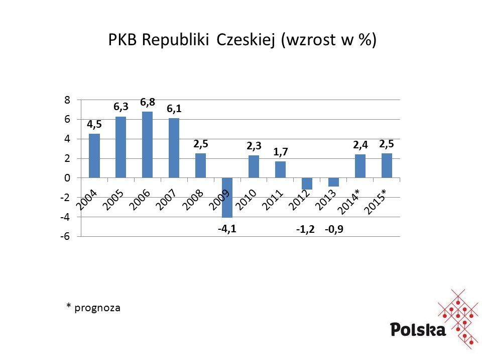 PKB Republiki Czeskiej (wzrost w %) * prognoza