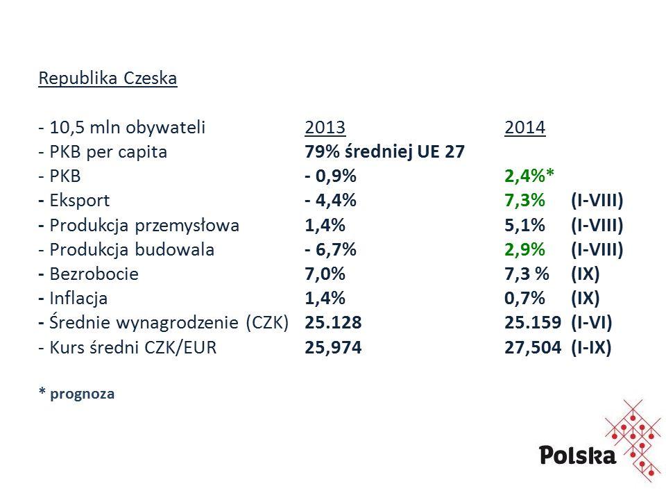 Republika Czeska - 10,5 mln obywateli20132014 - PKB per capita 79% średniej UE 27 - PKB - 0,9%2,4%* - Eksport - 4,4%7,3%(I-VIII) - Produkcja przemysłowa1,4%5,1%(I-VIII) - Produkcja budowala- 6,7%2,9%(I-VIII) - Bezrobocie 7,0%7,3 %(IX) - Inflacja 1,4%0,7%(IX) - Średnie wynagrodzenie (CZK) 25.128 25.159(I-VI) - Kurs średni CZK/EUR25,97427,504(I-IX) * prognoza