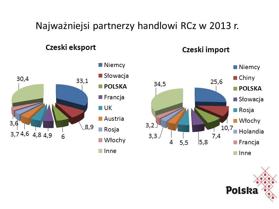 Najważniejsi partnerzy handlowi RCz w 2013 r.