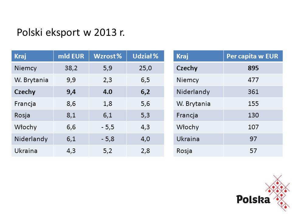 Polski eksport w 2013 r. Krajmld EURWzrost %Udział % Niemcy38,25,925,0 W.