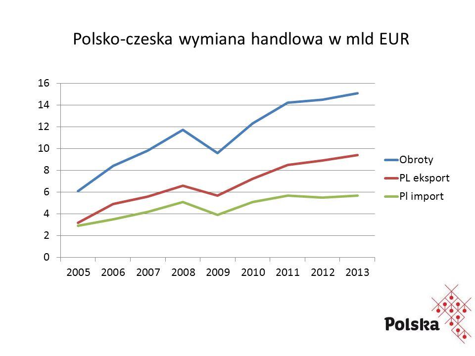 Polsko-czeska wymiana handlowa w mld EUR