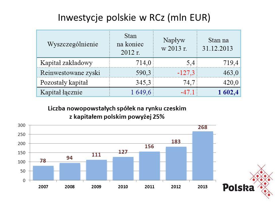 Inwestycje polskie w RCz (mln EUR) Wyszczególnienie Stan na koniec 2012 r.