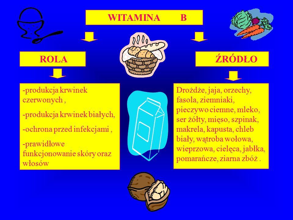 WITAMINA B ROLA ŹRÓDŁO -produkcja krwinek czerwonych, -produkcja krwinek białych, -ochrona przed infekcjami, -prawidłowe funkcjonowanie skóry oraz włosów Drożdże, jaja, orzechy, fasola, ziemniaki, pieczywo ciemne, mleko, ser żółty, mięso, szpinak, makrela, kapusta, chleb biały, wątroba wołowa, wieprzowa, cielęca, jabłka, pomarańcze, ziarna zbóż.