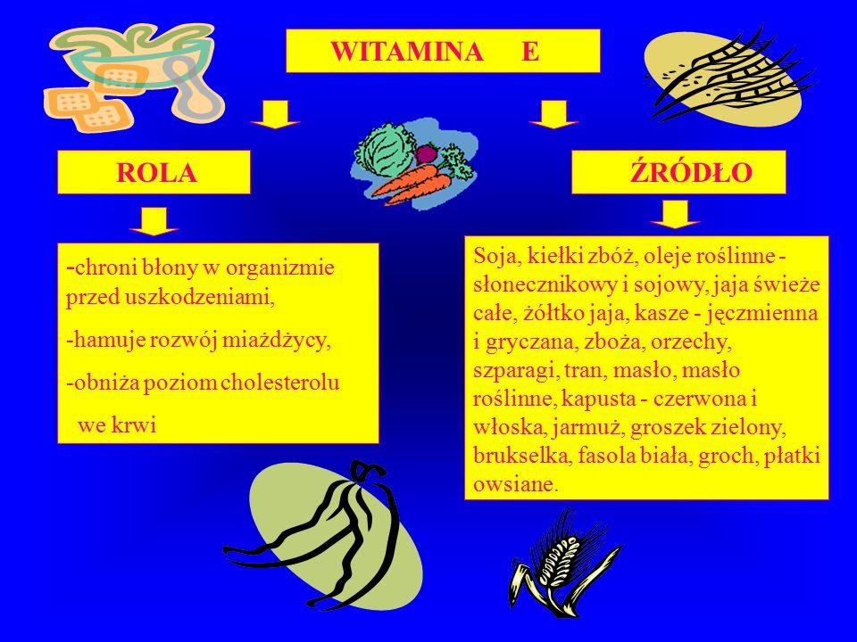 WITAMINA E ROLA ŹRÓDŁO - chroni błony w organizmie przed uszkodzeniami, -hamuje rozwój miażdżycy, -obniża poziom cholesterolu we krwi Soja, kiełki zbóż, oleje roślinne - słonecznikowy i sojowy, jaja świeże całe, żółtko jaja, kasze - jęczmienna i gryczana, zboża, orzechy, szparagi, tran, masło, masło roślinne, kapusta - czerwona i włoska, jarmuż, groszek zielony, brukselka, fasola biała, groch, płatki owsiane.