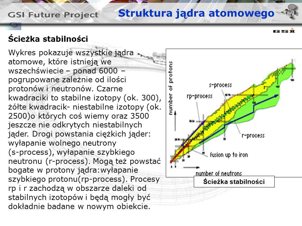 Struktura jądra atomowego Ścieżka stabilności Wykres pokazuje wszystkie jądra atomowe, które istnieją we wszechświecie – ponad 6000 – pogrupowane zależnie od ilości protonów i neutronów.
