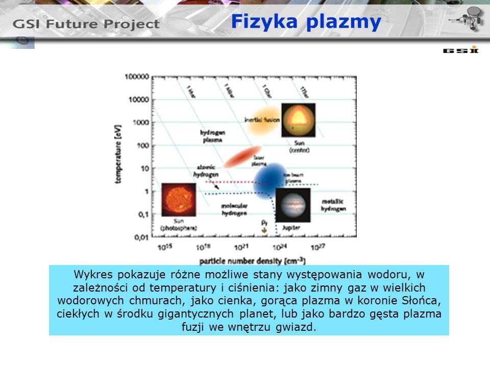 Fizyka plazmy Wykres pokazuje różne możliwe stany występowania wodoru, w zależności od temperatury i ciśnienia: jako zimny gaz w wielkich wodorowych chmurach, jako cienka, gorąca plazma w koronie Słońca, ciekłych w środku gigantycznych planet, lub jako bardzo gęsta plazma fuzji we wnętrzu gwiazd.