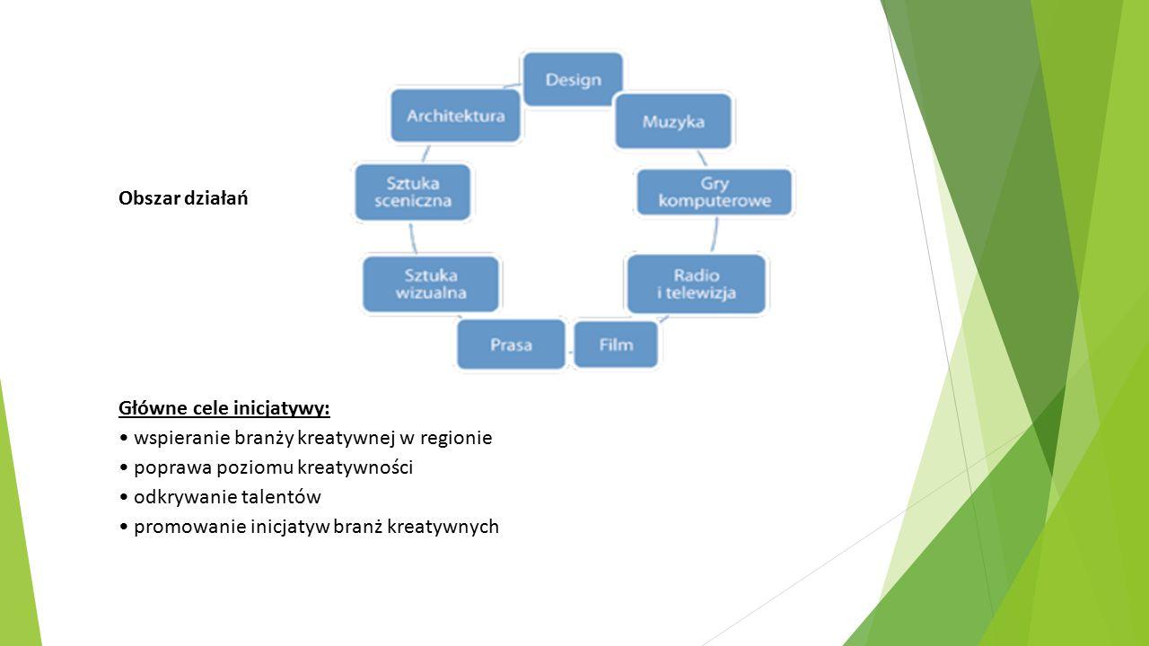 Obszar działań Główne cele inicjatywy: wspieranie branży kreatywnej w regionie poprawa poziomu kreatywności odkrywanie talentów promowanie inicjatyw b