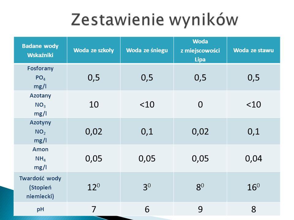 Badane wody Wskaźniki Woda ze szkołyWoda ze śniegu Woda z miejscowości Lipa Woda ze stawu Fosforany PO 4 mg/l 0,5 Azotany NO 3 mg/l 10<100 Azotyny NO 2 mg/l 0,020,10,020,1 Amon NH 4 mg/l 0,05 0,04 Twardość wody (Stopień niemiecki) 12 0 3030 8080 16 0 pH 7698