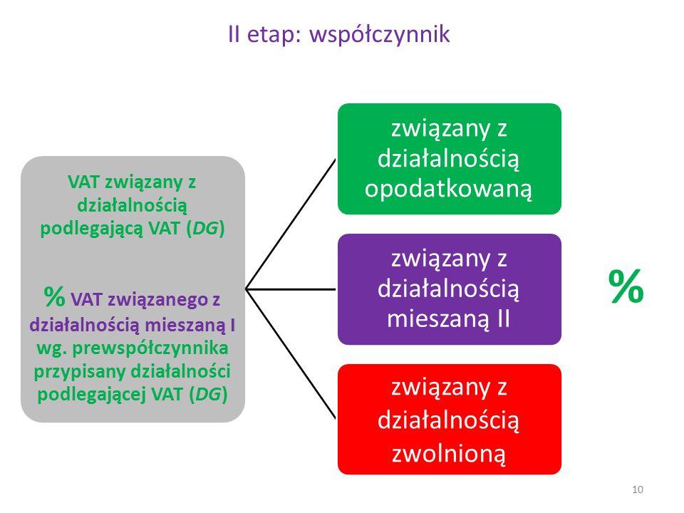 II etap: współczynnik VAT związany z działalnością podlegającą VAT (DG) % VAT związanego z działalnością mieszaną I wg. prewspółczynnika przypisany dz