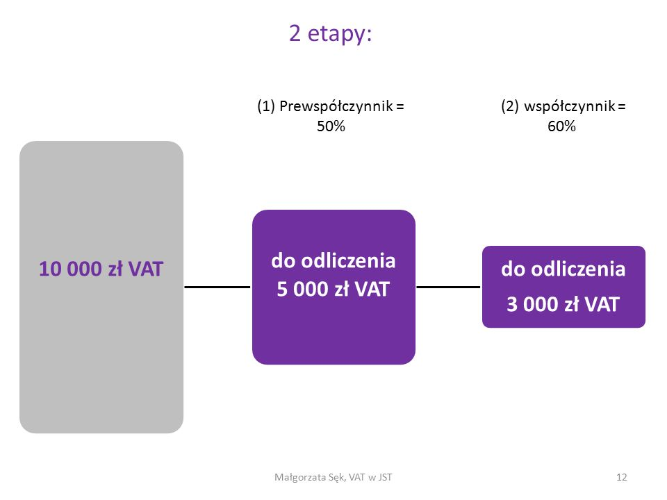 2 etapy: 10 000 zł VAT do odliczenia 5 000 zł VAT do odliczenia 3 000 zł VAT (1) Prewspółczynnik = 50% (2) współczynnik = 60% 12Małgorzata Sęk, VAT w JST