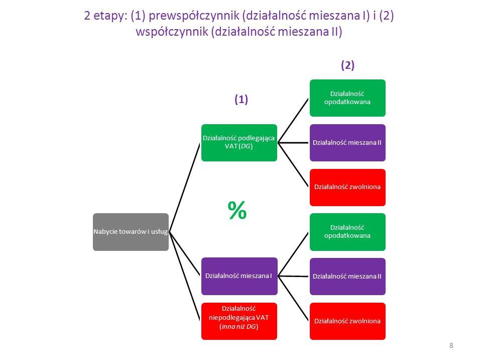 2 etapy: (1) prewspółczynnik (działalność mieszana I) i (2) współczynnik (działalność mieszana II) Nabycie towarów i usług Działalność podlegająca VAT
