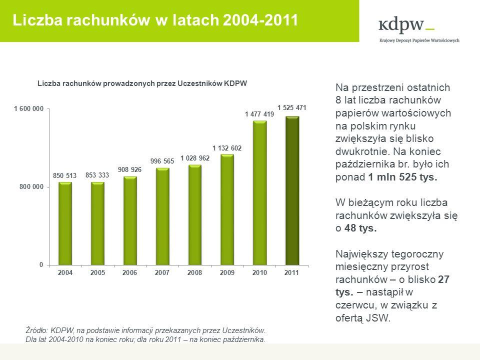 Liczba rachunków w latach 2004-2011 Na przestrzeni ostatnich 8 lat liczba rachunków papierów wartościowych na polskim rynku zwiększyła się blisko dwuk