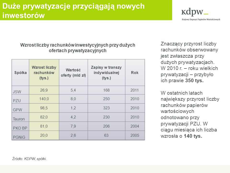 Duże prywatyzacje przyciągają nowych inwestorów Znaczący przyrost liczby rachunków obserwowany jest zwłaszcza przy dużych prywatyzacjach. W 2010 r. –