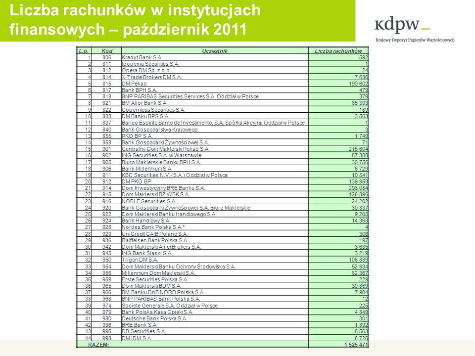 Liczba rachunków w instytucjach finansowych – październik 2011 L.p.KodUczestnikLiczba rachunków 1806Kredyt Bank S.A.592 2811Ipopema Securities S.A.1 3812Opera DM Sp.