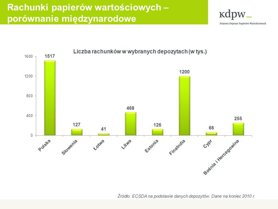 Rachunki papierów wartościowych – porównanie międzynarodowe Źródło: ECSDA na podstawie danych depozytów.