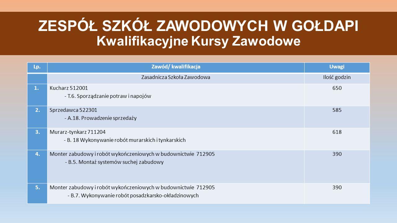 Lp.Zawód/ kwalifikacjaUwagi Zasadnicza Szkoła ZawodowaIlość godzin 1.
