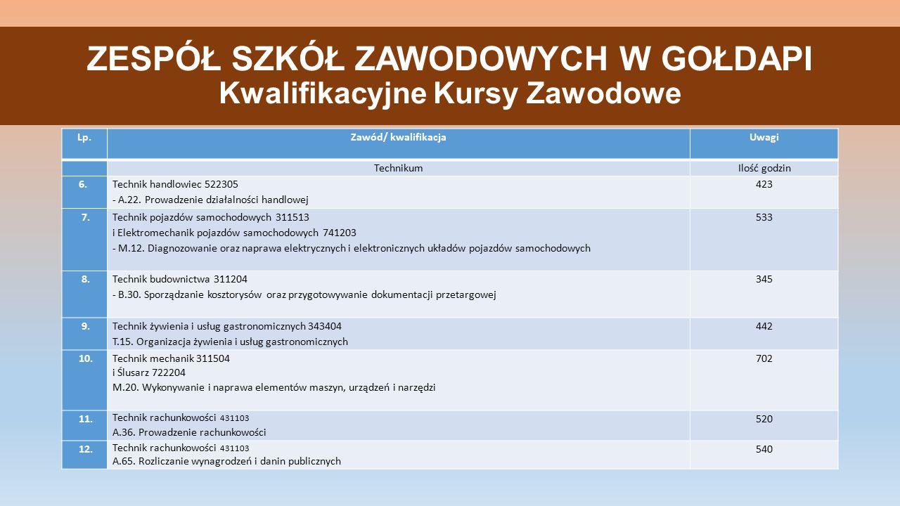 ZESPÓŁ SZKÓŁ ZAWODOWYCH W GOŁDAPI Kwalifikacyjne Kursy Zawodowe Lp.Zawód/ kwalifikacjaUwagi TechnikumIlość godzin 6.