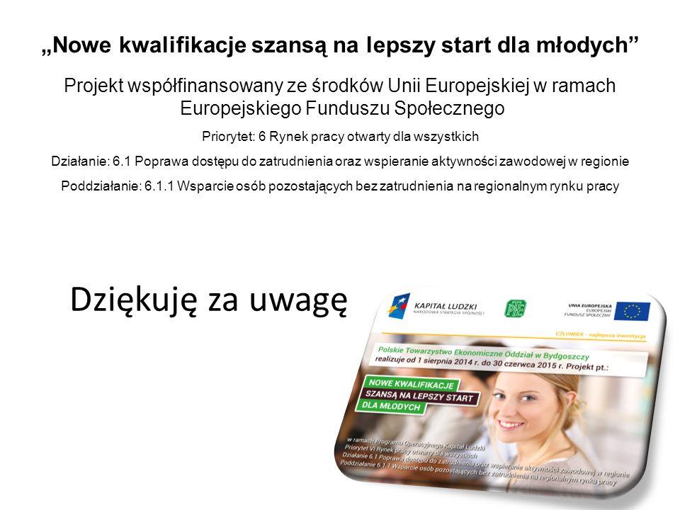 """Dziękuję za uwagę """"Nowe kwalifikacje szansą na lepszy start dla młodych Projekt współfinansowany ze środków Unii Europejskiej w ramach Europejskiego Funduszu Społecznego Priorytet: 6 Rynek pracy otwarty dla wszystkich Działanie: 6.1 Poprawa dostępu do zatrudnienia oraz wspieranie aktywności zawodowej w regionie Poddziałanie: 6.1.1 Wsparcie osób pozostających bez zatrudnienia na regionalnym rynku pracy"""