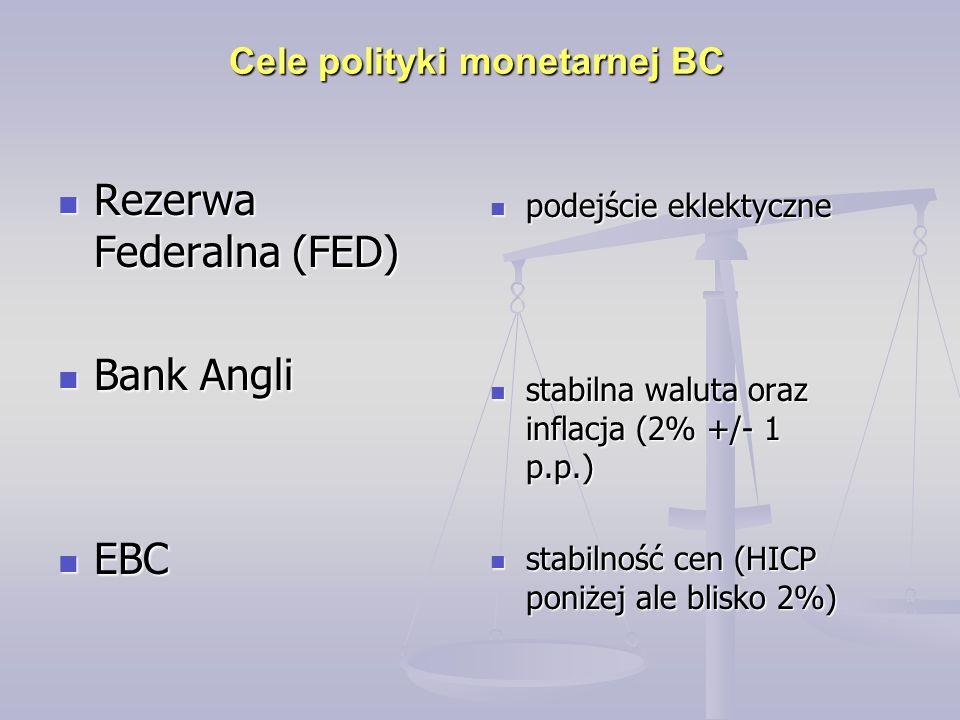 Rezerwa Federalna (FED) Rezerwa Federalna (FED) Bank Angli Bank Angli EBC EBC Cele polityki monetarnej BC podejście eklektyczne podejście eklektyczne stabilna waluta oraz inflacja (2% +/- 1 p.p.) stabilna waluta oraz inflacja (2% +/- 1 p.p.) stabilność cen (HICP poniżej ale blisko 2%) stabilność cen (HICP poniżej ale blisko 2%)