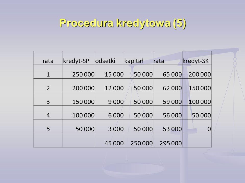 Procedura kredytowa (5) ratakredyt-SPodsetkikapitałratakredyt-SK 1250 00015 00050 00065 000200 000 2 12 00050 00062 000150 000 3 9 00050 00059 000100 000 4 6 00050 00056 00050 000 5 3 00050 00053 0000 45 000250 000295 000