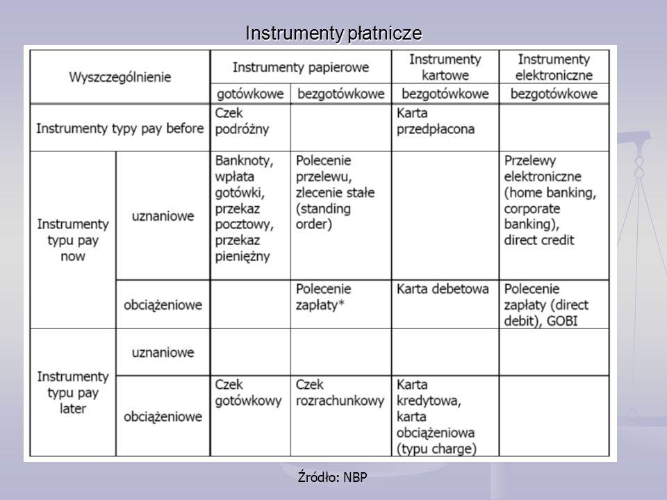 Instrumenty płatnicze Źródło: NBP