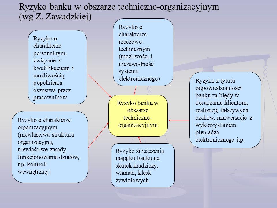 Ryzyko banku w obszarze techniczno- organizacyjnym Ryzyko o charakterze personalnym, związane z kwalifikacjami i możliwością popełnienia oszustwa przez pracowników Ryzyko o charakterze organizacyjnym (niewłaściwa struktura organizacyjna, niewłaściwe zasady funkcjonowania działów, np.