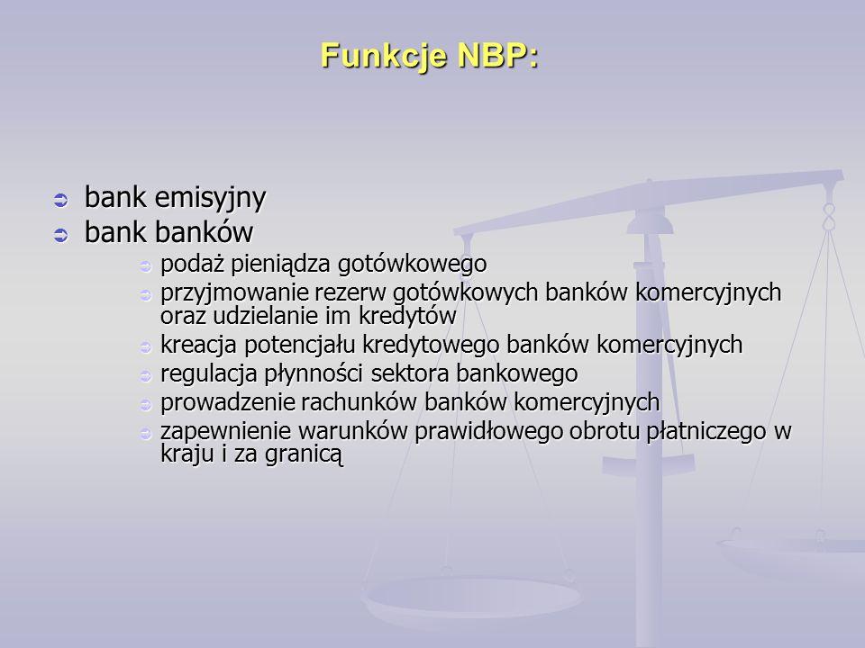 Funkcje NBP:  bank emisyjny  bank banków  podaż pieniądza gotówkowego  przyjmowanie rezerw gotówkowych banków komercyjnych oraz udzielanie im kredytów  kreacja potencjału kredytowego banków komercyjnych  regulacja płynności sektora bankowego  prowadzenie rachunków banków komercyjnych  zapewnienie warunków prawidłowego obrotu płatniczego w kraju i za granicą