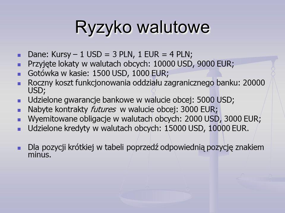 Dane: Kursy – 1 USD = 3 PLN, 1 EUR = 4 PLN; Przyjęte lokaty w walutach obcych: 10000 USD, 9000 EUR; Gotówka w kasie: 1500 USD, 1000 EUR; Roczny koszt funkcjonowania oddziału zagranicznego banku: 20000 USD; Udzielone gwarancje bankowe w walucie obcej: 5000 USD; Nabyte kontrakty futures w walucie obcej: 3000 EUR; Wyemitowane obligacje w walutach obcych: 2000 USD, 3000 EUR; Udzielone kredyty w walutach obcych: 15000 USD, 10000 EUR.