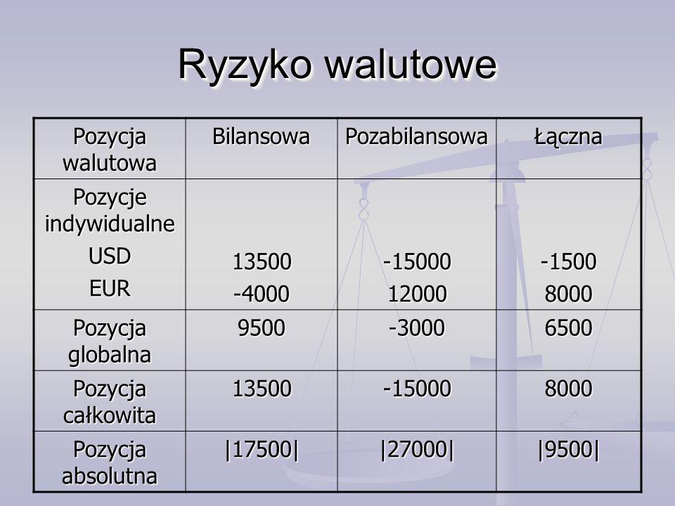 Pozycja walutowa BilansowaPozabilansowaŁączna Pozycje indywidualne USDEUR13500-4000-1500012000-15008000 Pozycja globalna 9500-30006500 Pozycja całkowita 13500-150008000 Pozycja absolutna |17500||27000||9500| Ryzyko walutowe
