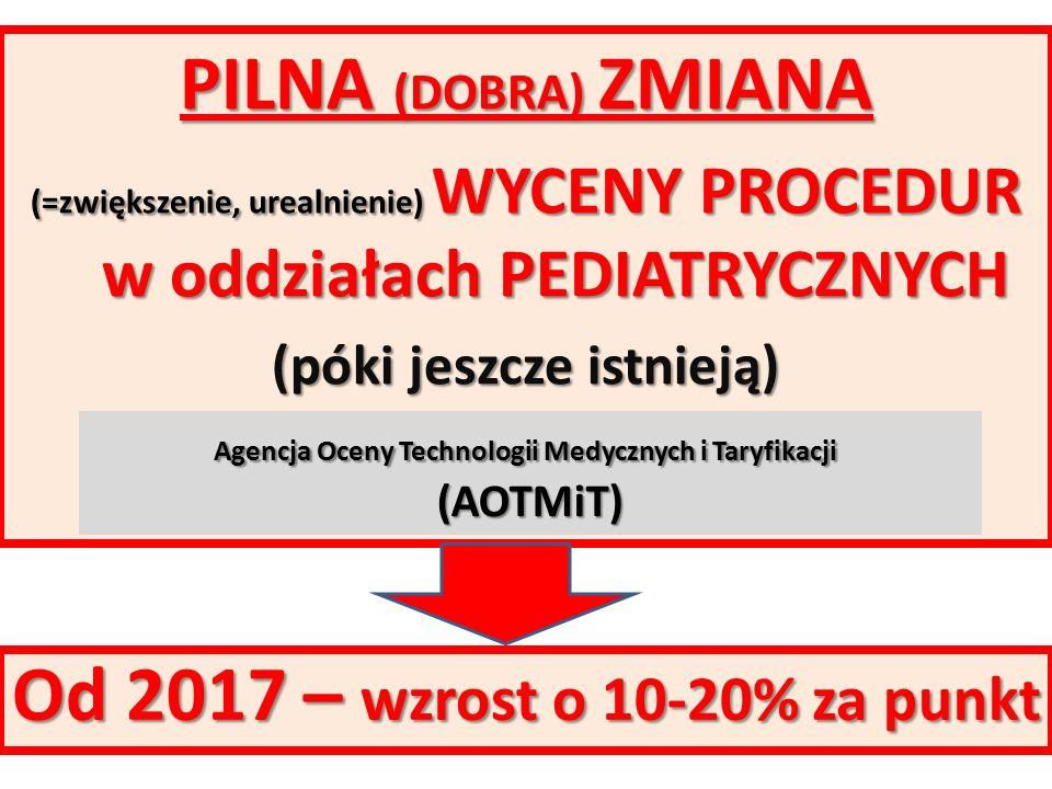 PILNA (DOBRA) ZMIANA (=zwiększenie, urealnienie) WYCENY PROCEDUR w oddziałach PEDIATRYCZNYCH (póki jeszcze istnieją) Agencja Oceny Technologii Medycznych i Taryfikacji Agencja Oceny Technologii Medycznych i Taryfikacji (AOTMiT) Od 2017 – wzrost o 10-20% za punkt