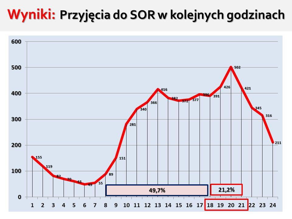 Wyniki: Przyjęcia do SOR w kolejnych godzinach 21,2% 49,7%