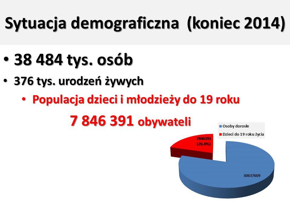 Sytuacja demograficzna (koniec 2014) 38 484 tys. osób 38 484 tys.