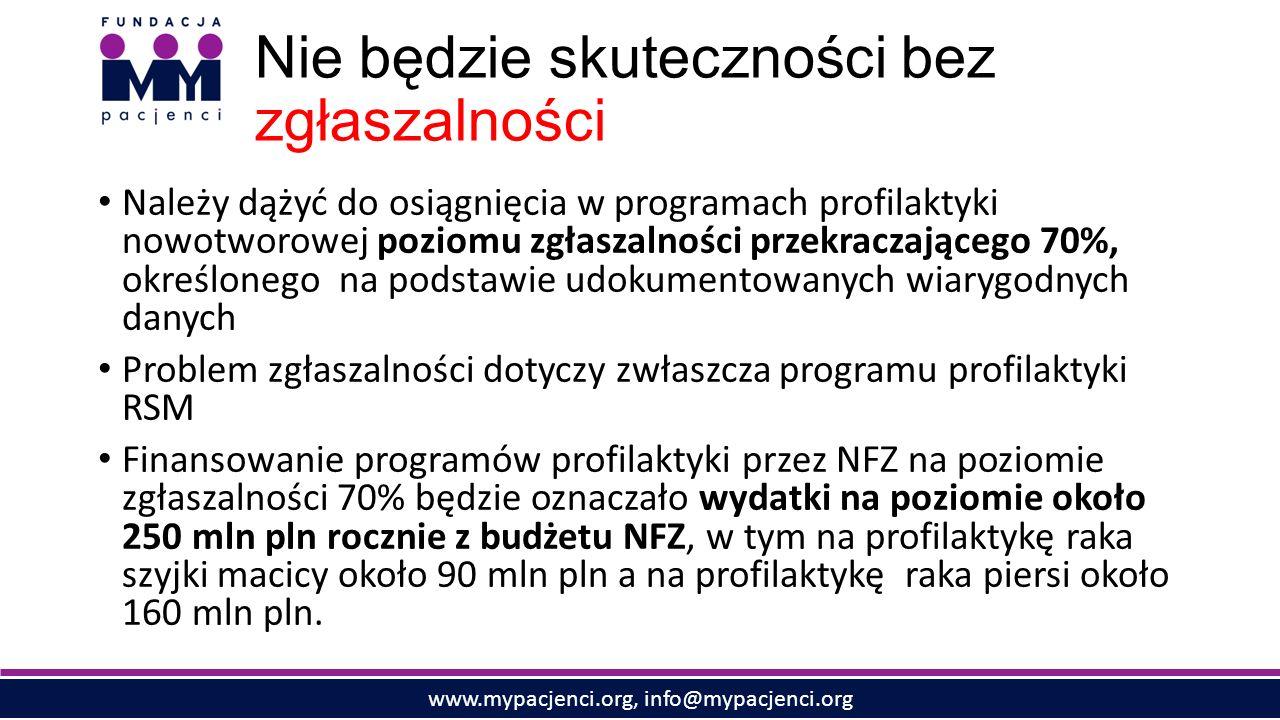 www.mypacjenci.org, info@mypacjenci.org Nie będzie skuteczności bez zgłaszalności Należy dążyć do osiągnięcia w programach profilaktyki nowotworowej poziomu zgłaszalności przekraczającego 70%, określonego na podstawie udokumentowanych wiarygodnych danych Problem zgłaszalności dotyczy zwłaszcza programu profilaktyki RSM Finansowanie programów profilaktyki przez NFZ na poziomie zgłaszalności 70% będzie oznaczało wydatki na poziomie około 250 mln pln rocznie z budżetu NFZ, w tym na profilaktykę raka szyjki macicy około 90 mln pln a na profilaktykę raka piersi około 160 mln pln.