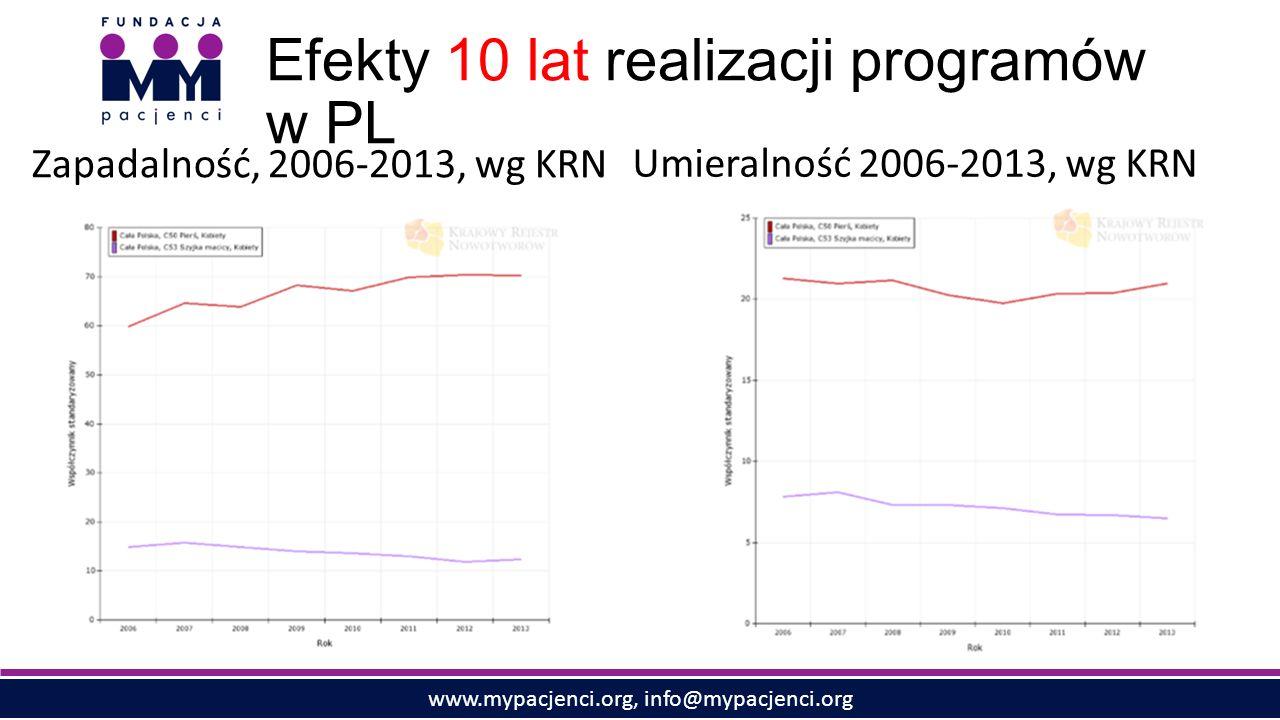 www.mypacjenci.org, info@mypacjenci.org Efekty 10 lat realizacji programów w PL Zapadalność, 2006-2013, wg KRN Umieralność 2006-2013, wg KRN