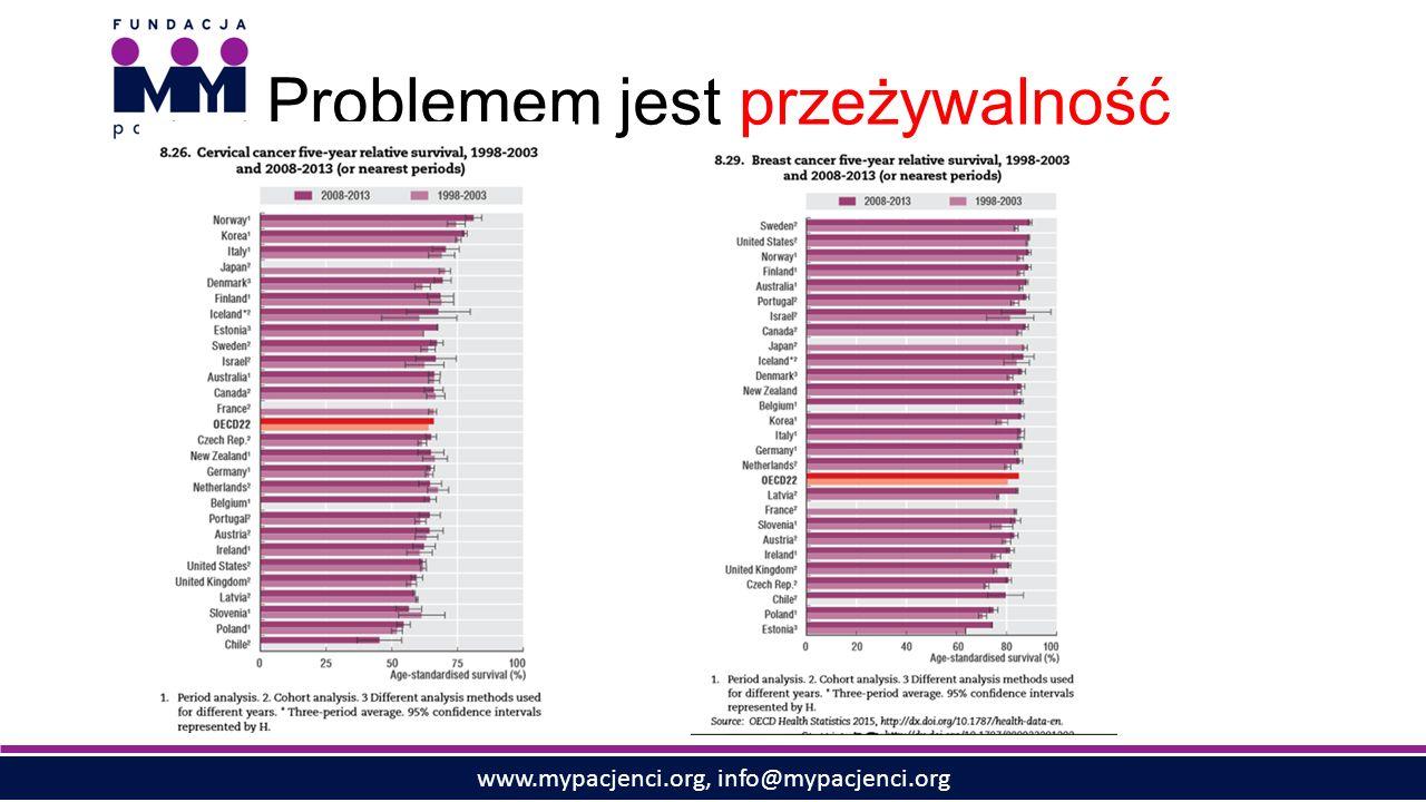 www.mypacjenci.org, info@mypacjenci.org Problemem jest przeżywalność